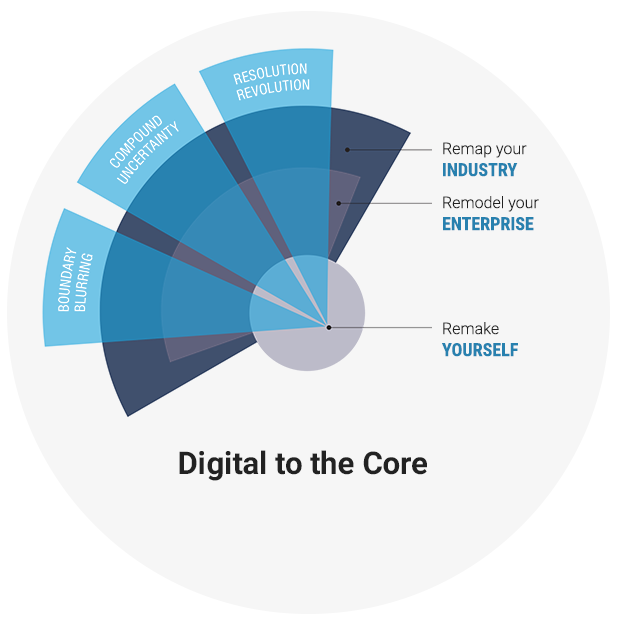 Digital To The Core Gartner