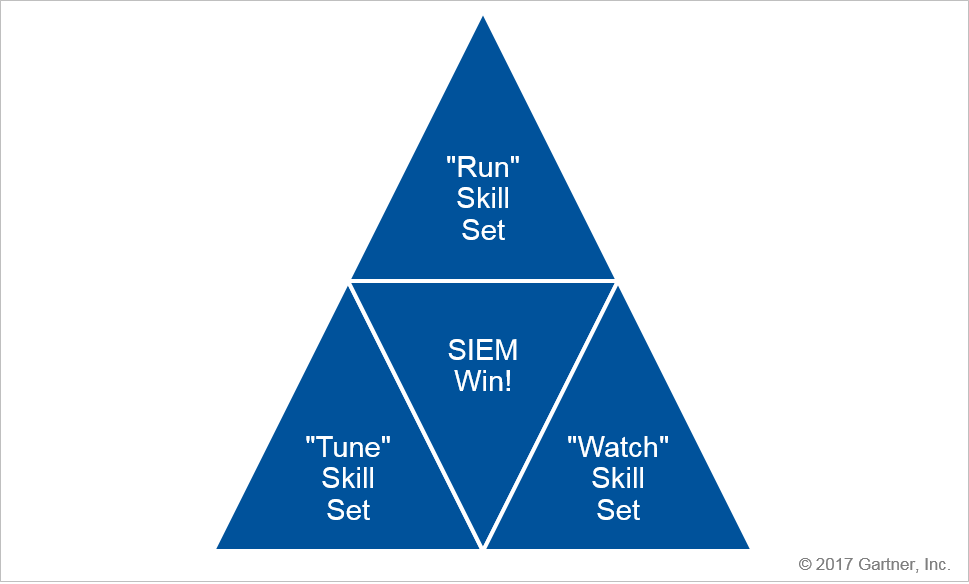 Figure 2. SIEM Duties
