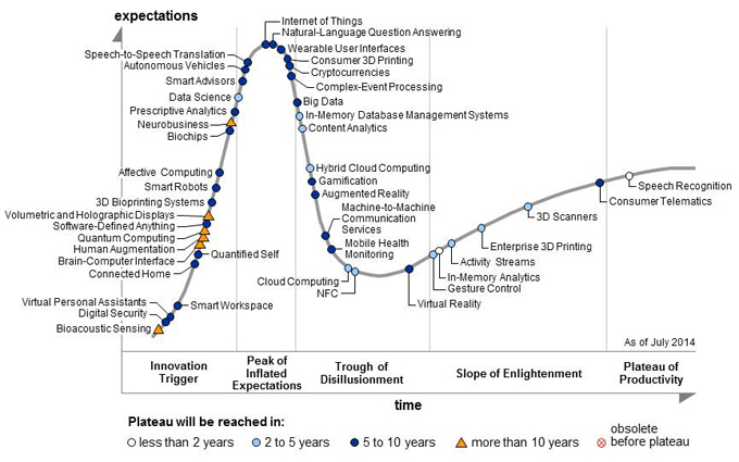 Hype Cycles Emerging Technologies 2014