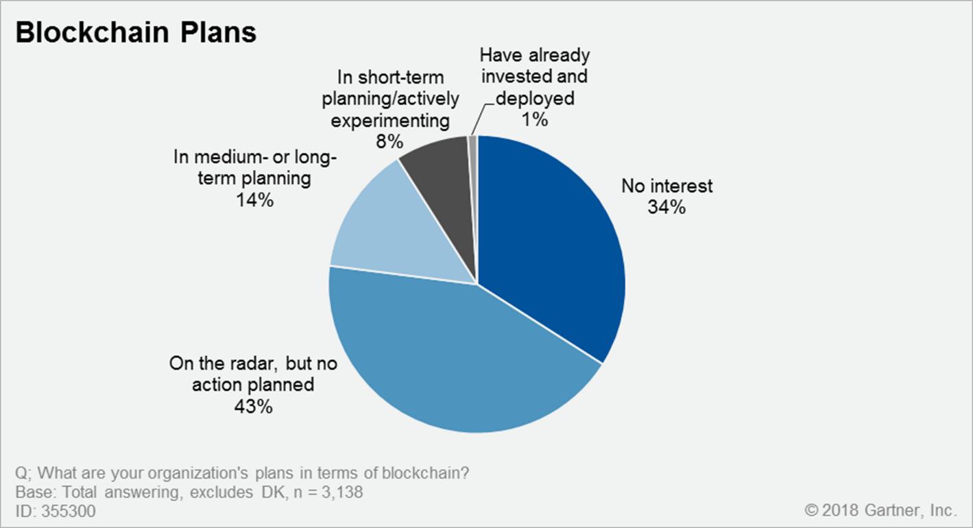 blockchain-plans-2018