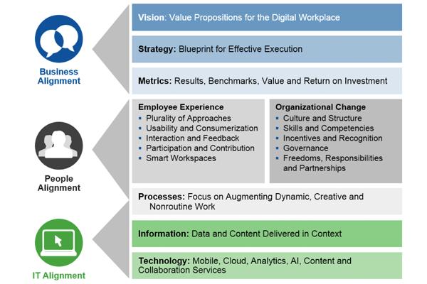 Gartner Highlights Eight Critical Components Of A Digital