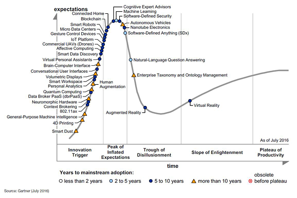 Image result for gartner's hype cycle 2016
