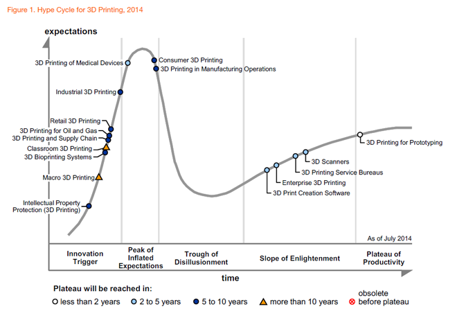 gartner says consumer 3d printing is more than five years away