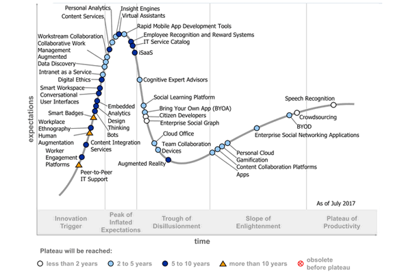 Gartner Releases Quot Hype Cycle For The Digital Workplace 2017 Quot