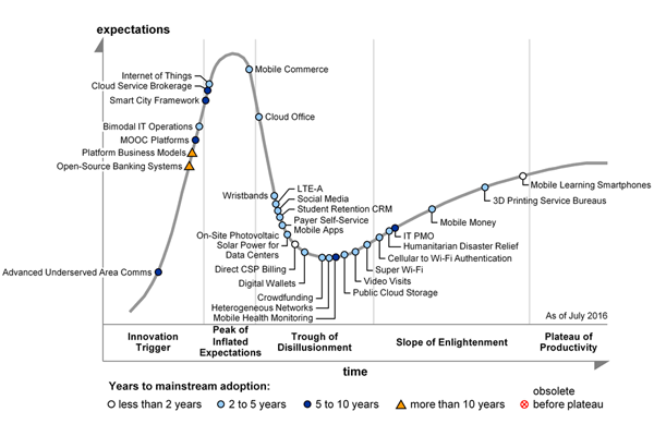 Gartner S 2016 Hype Cycle For Ict In Africa Shows Internet