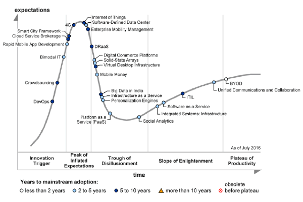 Technology Management Image: Gartner's 2016 Hype Cycle For ICT In India Reveals The