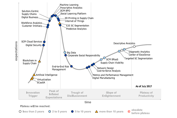 Technology Management Image: Gartner's Hype Cycle Reveals The Digitalization Of The