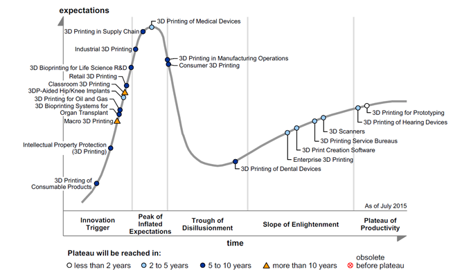 Gartner Says Medical Applications Are Leading Advancement in