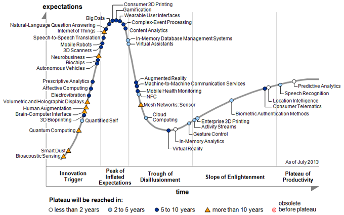 Gartner Hype Cycles 2013