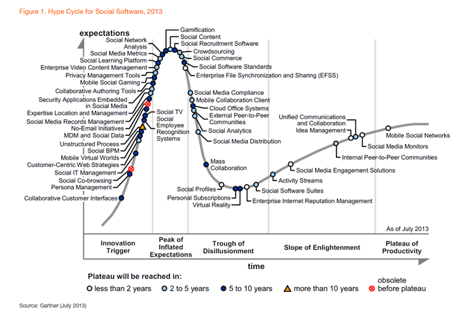 Gartner Hype Cycle for Social Software, 2013