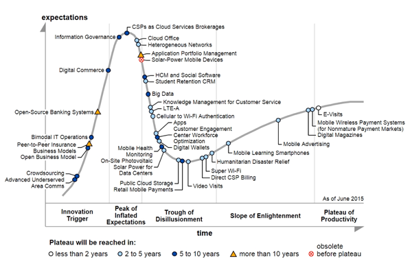 Gartner's 2015 Hype Cycle for ICT in Africa Points to the Growing ...