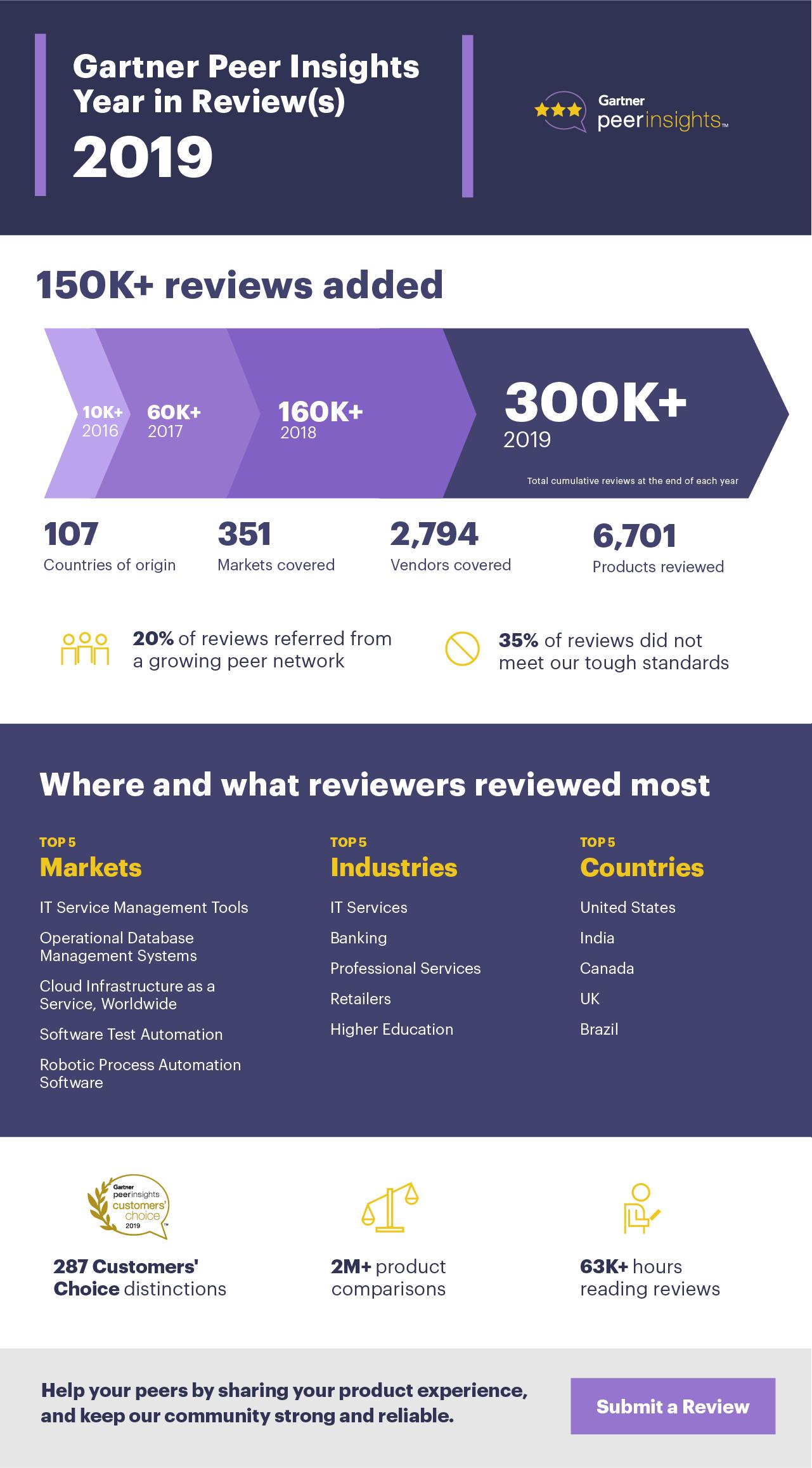 Gartner Peer Insights 2019 Infographic