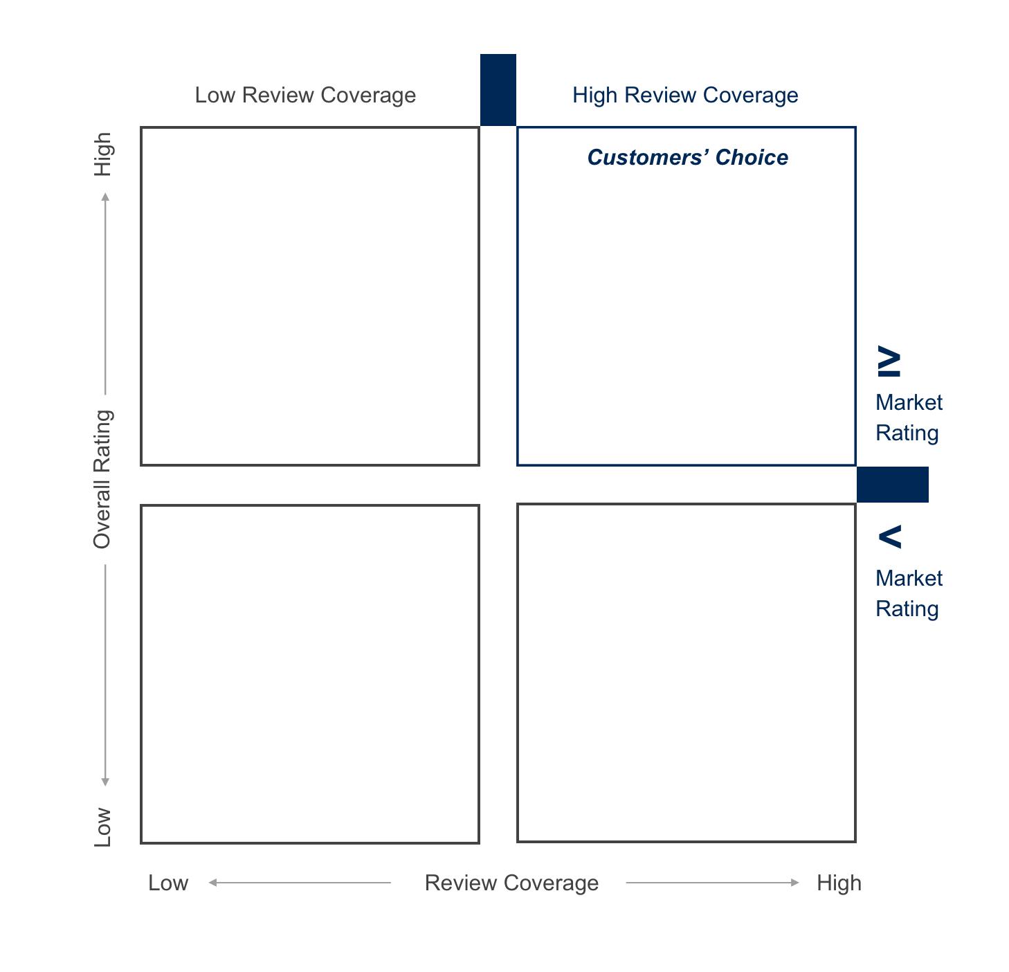 voc quadrant example