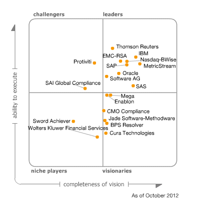 Figure 1.Magic Quadrant for Enterprise Governance, Risk and Compliance Platforms