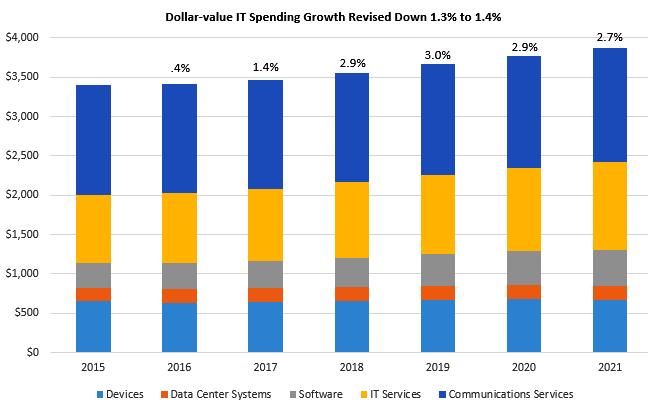 It Spending Forecast Gartner Worldwide It Spending