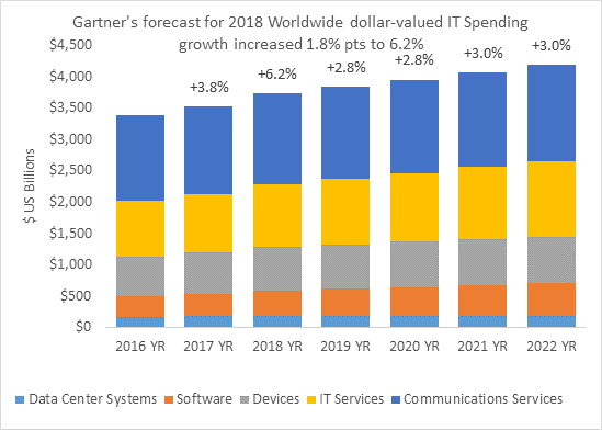 It Spending Forecast Gartner Worldwide It Spending
