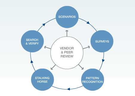 Technology research solutions for it industry executives for New product development consulting