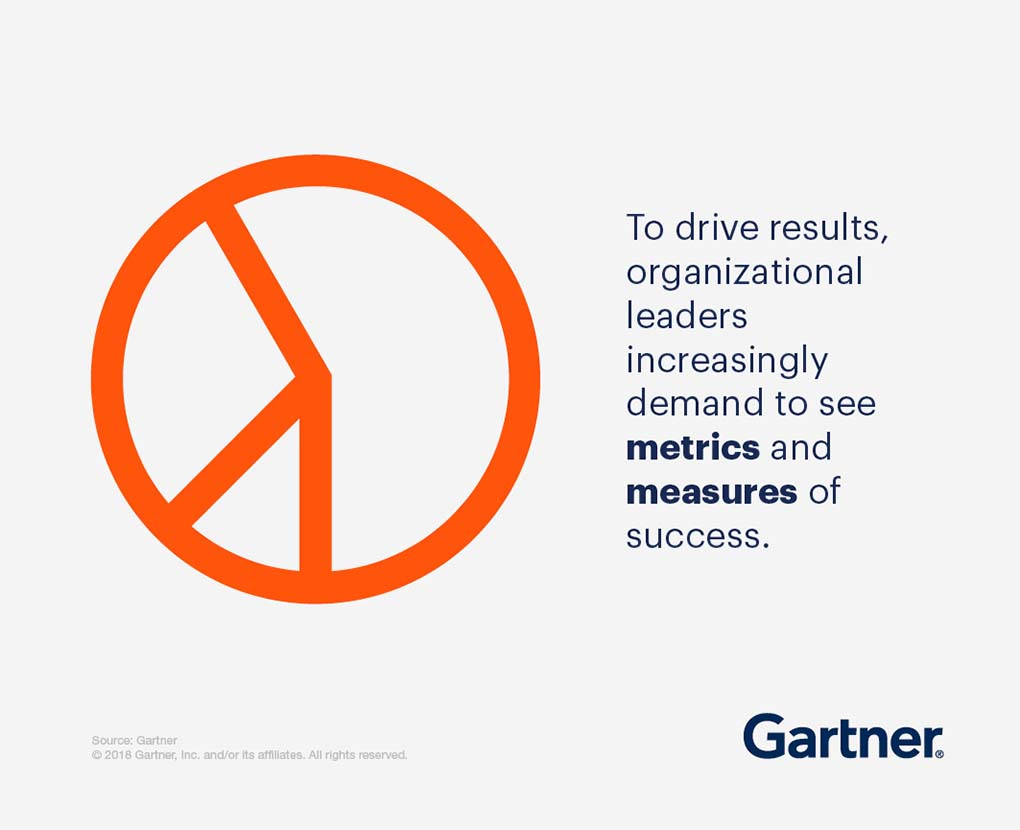 To drive results, organizational leaders increasingly demand to see metrics and measures of success.