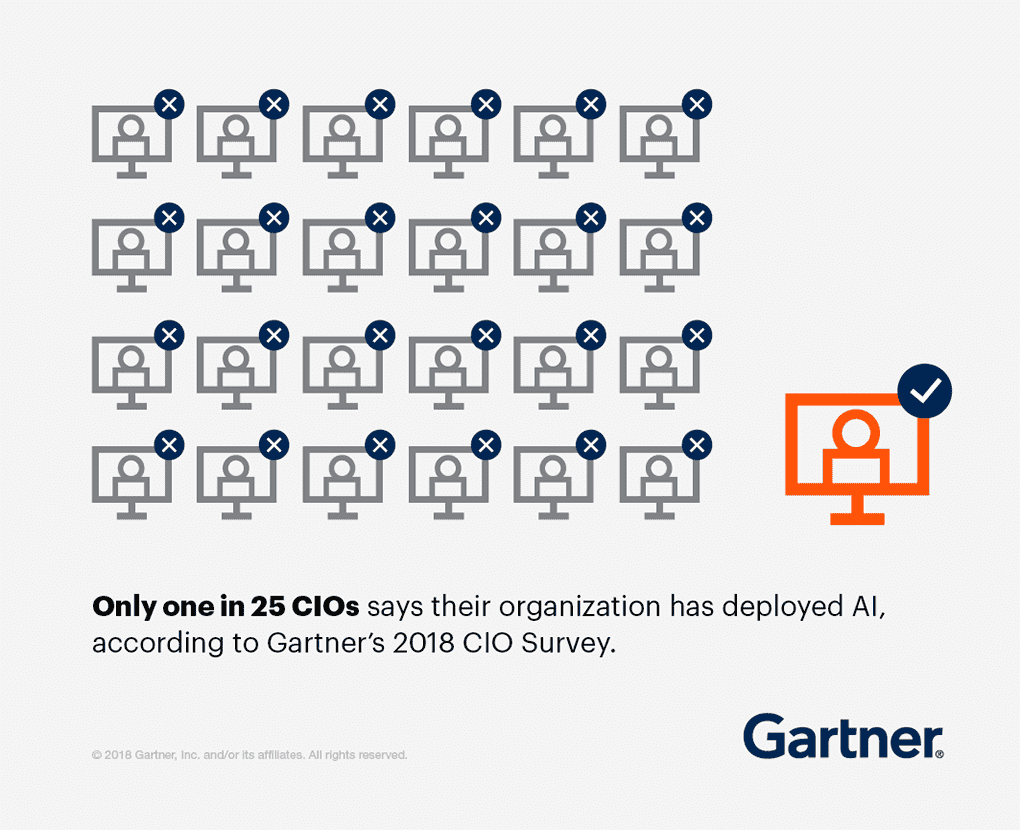 Only one in 25 CIOs says their organization has deployed AI, according to Gartner's 2018 CIO Survey.