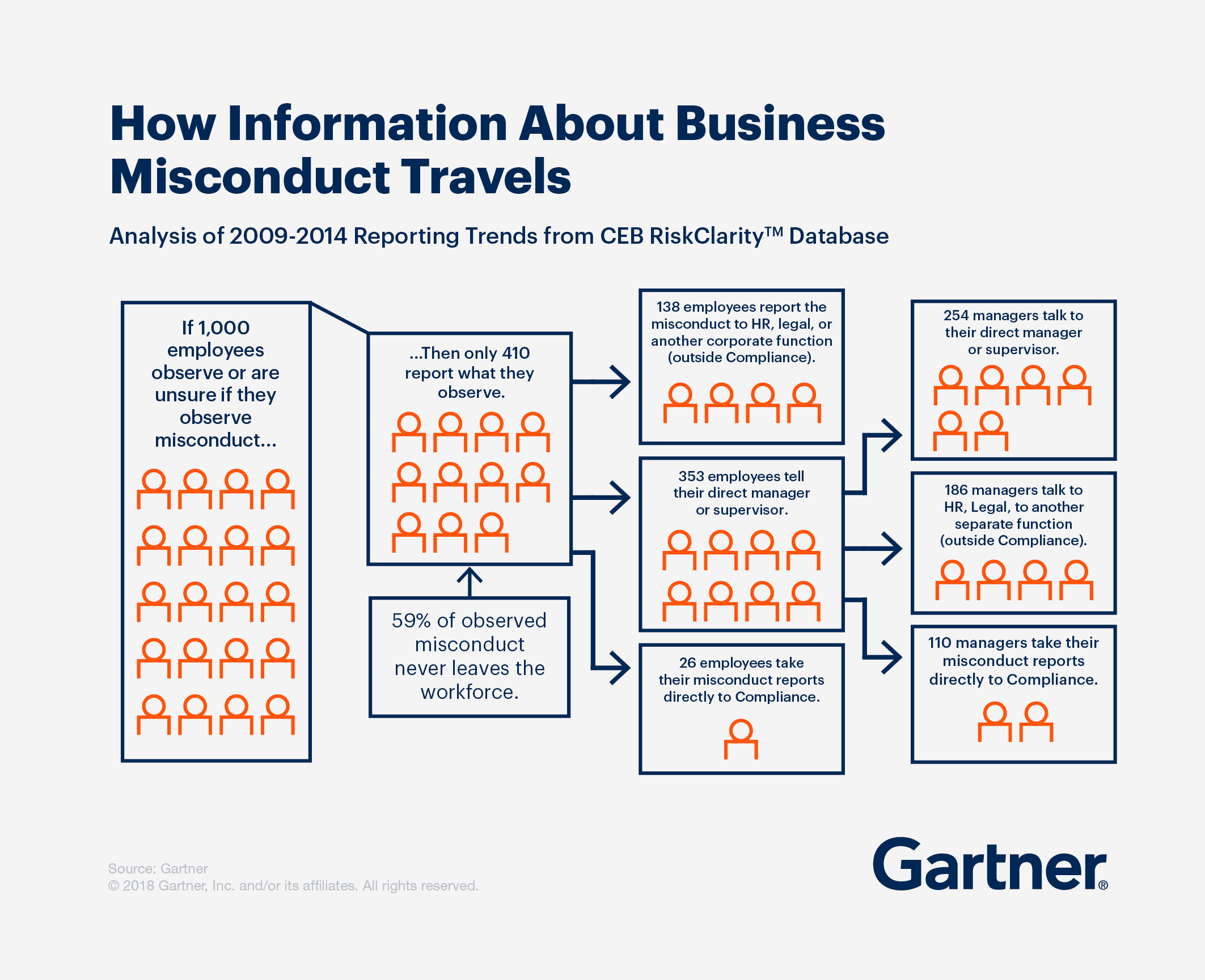 How information about business misconducts travels