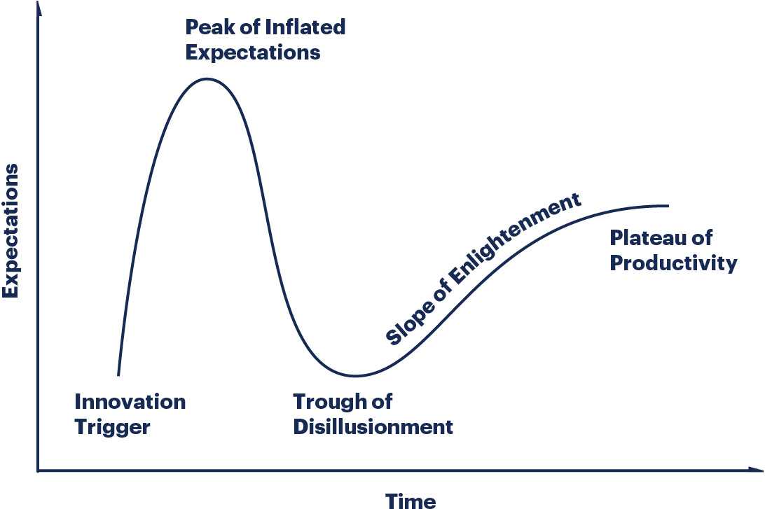 Hype cycle research methodology gartner hype cycle methodology gives you a view of how a technology or application will evolve over time providing a sound source of insight to manage its ccuart Images