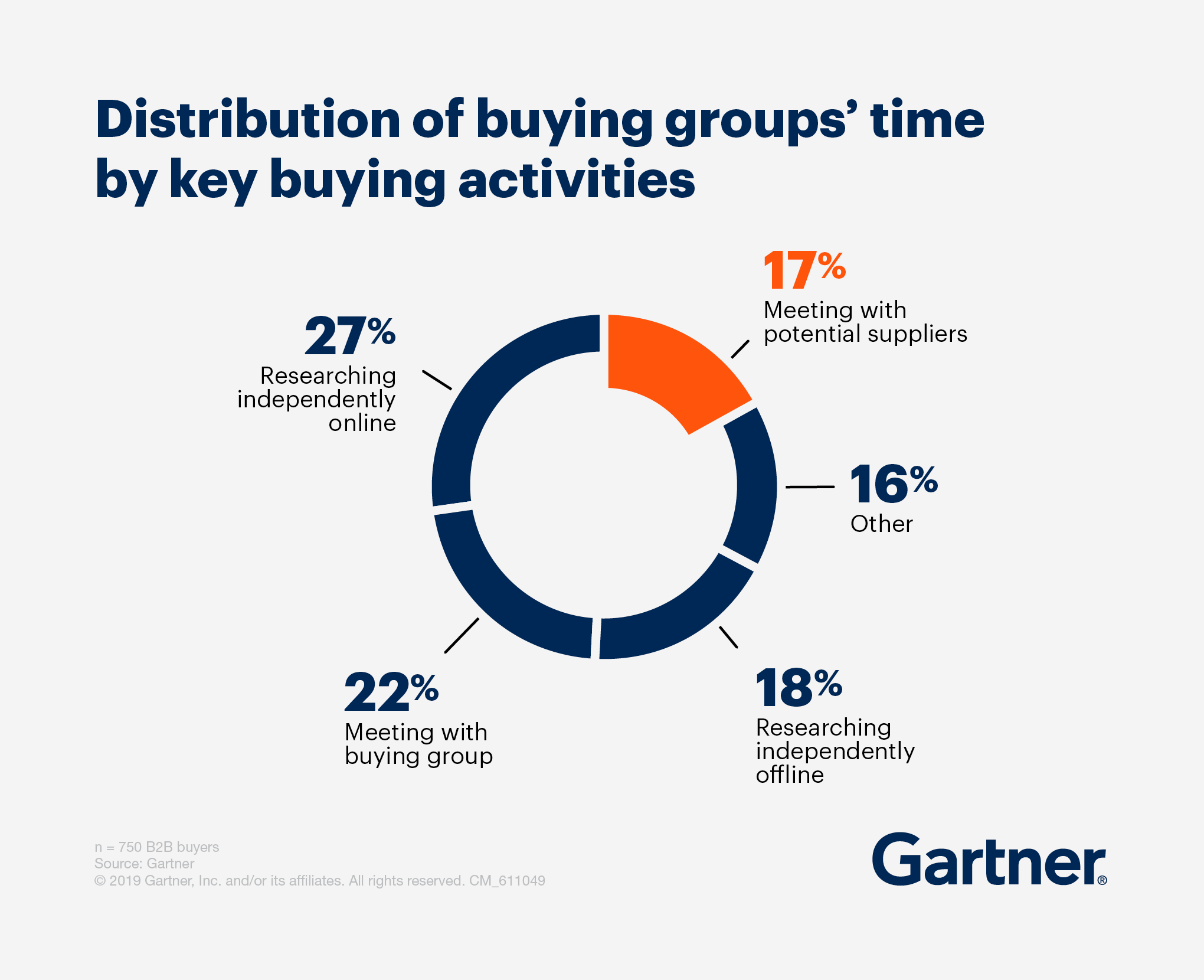 Pie chart showing distribution of buying groups' time by key buying activities.