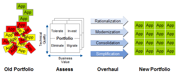 Research image courtesy of Gartner, Inc.