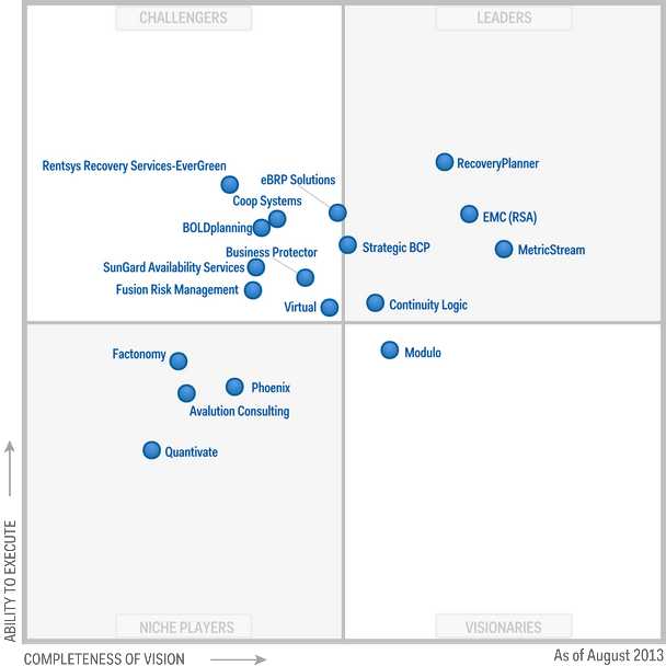Magic Quadrant for Business Continuity Management Planning Software 2013 (G00217265)