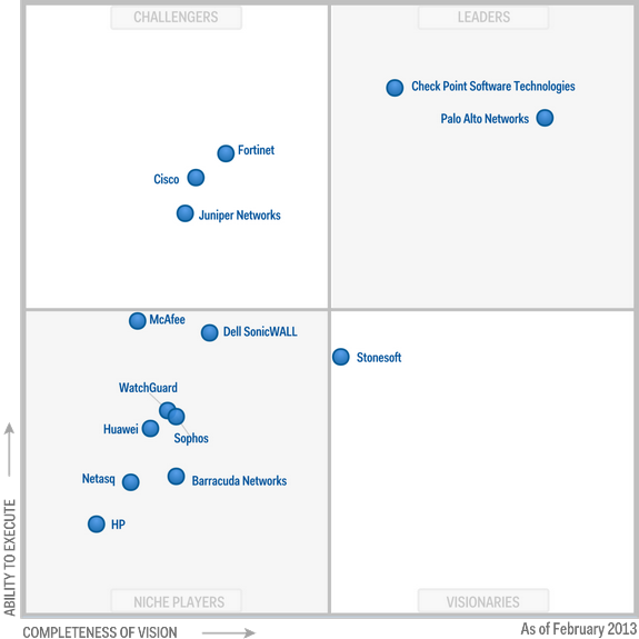 Magic Quadrant for (Enterprise) Network Firewalls 2013 (G00229302)