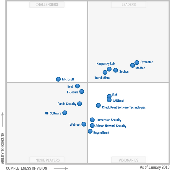 Magic Quadrant for Endpoint Protection Platforms 2013 (G00239869)