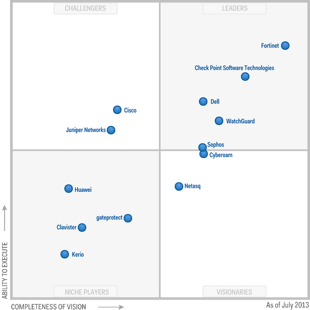 Magic Quadrant for Unified Threat Management 2013 (G00245469)