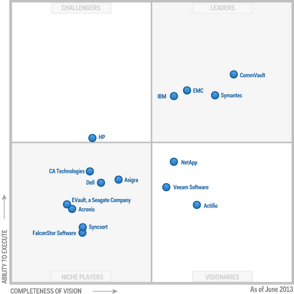 Magic Quadrant for Enterprise Backup-Recovery Software 2013 (G00245495)