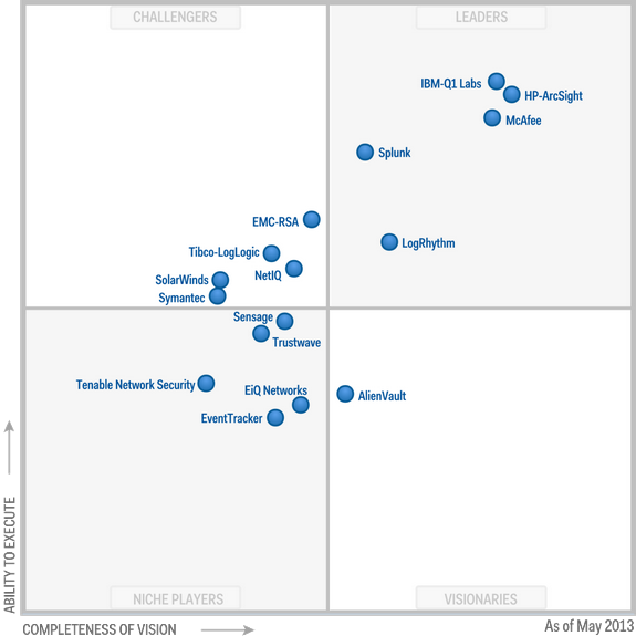 Magic Quadrant for Security Information and Event Management 2013 (G00246886)