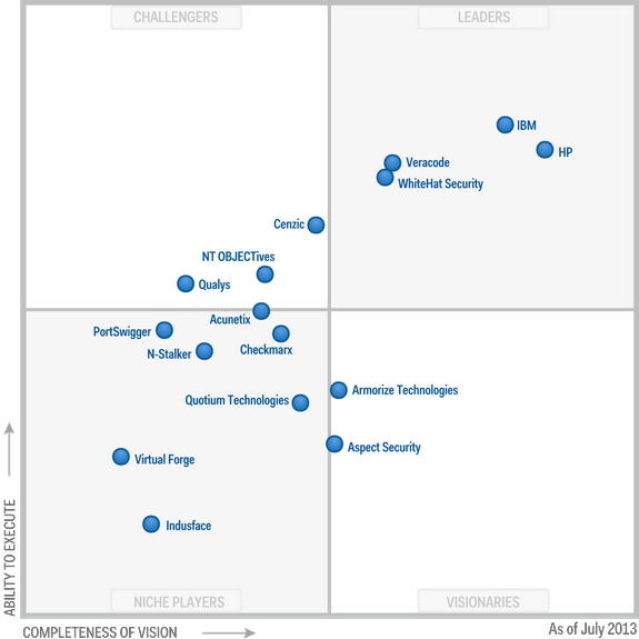 Magic Quadrant for Application Security Testing 2013 (G00246914)