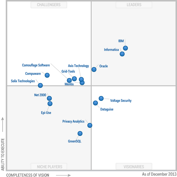Magic Quadrant for Data Masking Technology 2013 (G00247005)