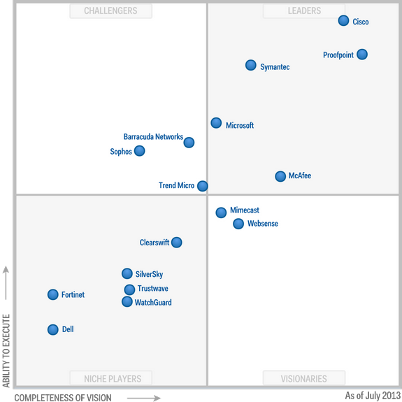 Magic Quadrant for Secure Email Gateways 2013 (G00247704)