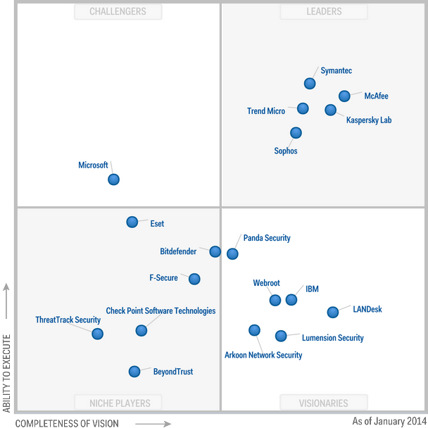 Magic Quadrant for Endpoint Protection Platforms 2014 (G00247705)