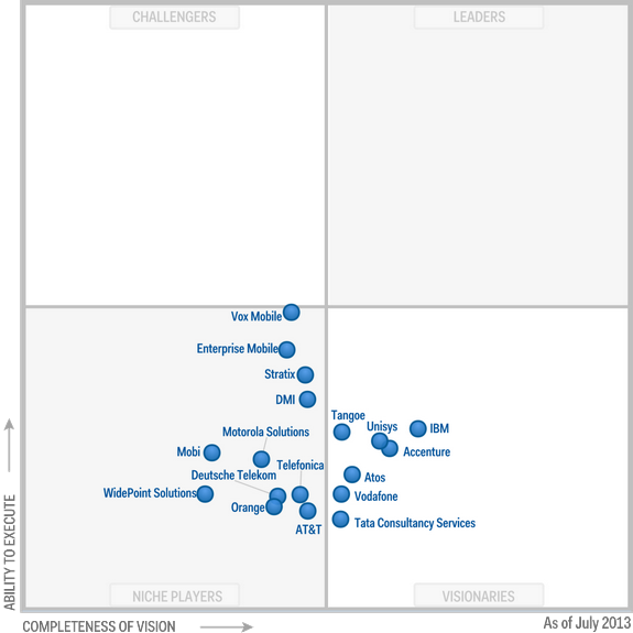Magic Quadrant for Managed Mobility Services 2013 (G00247819)