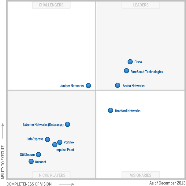 Magic Quadrant for Network Access Control 2013 (G00249599)