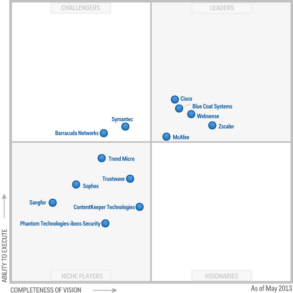 Magic Quadrant for Secure Web Gateways 2013 (G00249600)