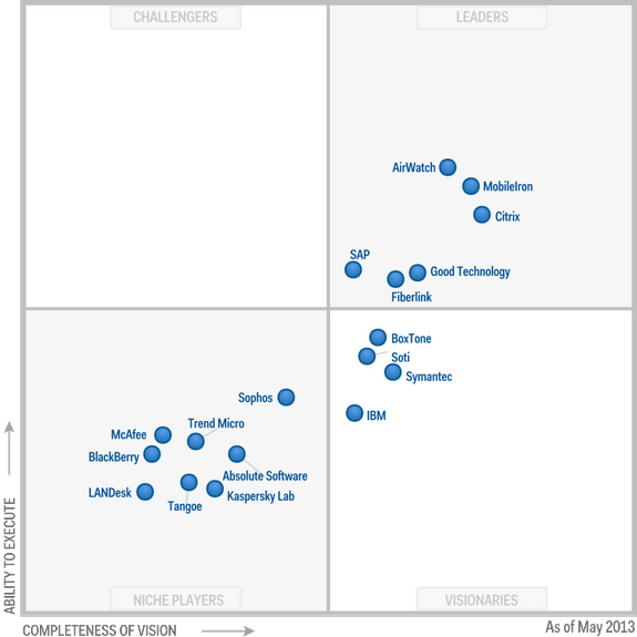 Magic Quadrant for Mobile Device Management Software 2013 (G00249820)