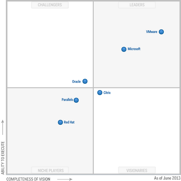 Magic Quadrant for x86 Server Virtualization Infrastructure 2013 (G00251472)