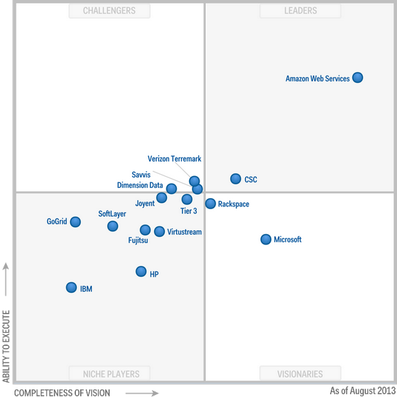 Magic Quadrant for Cloud Infrastructure as a Service 2013 (G00251789)