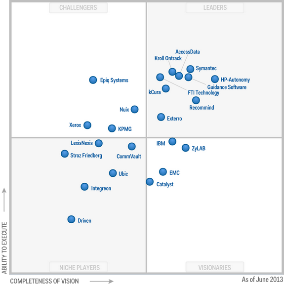 Magic Quadrant for E-Discovery Software 2013 (G00252032)