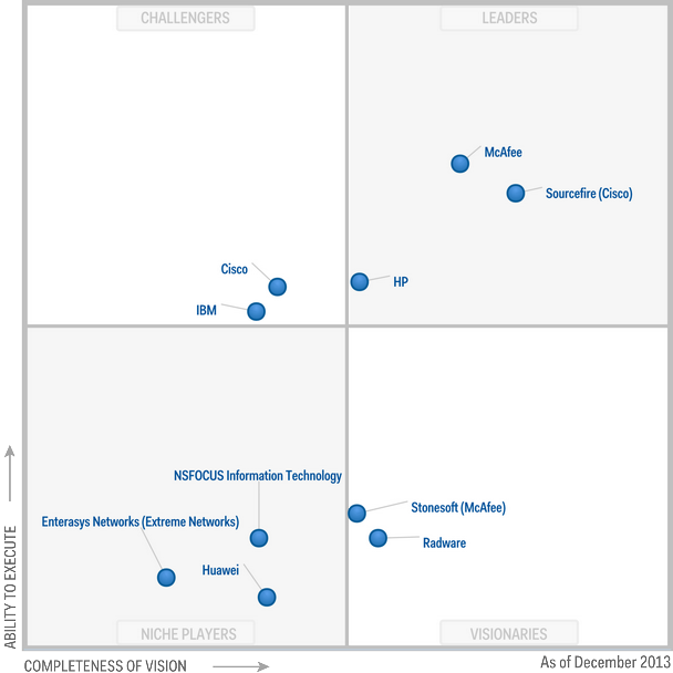 Magic Quadrant for Intrusion Detection and Prevention Systems 2013 (G00253078)