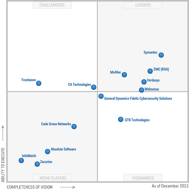 Magic Quadrant for Content-Aware Data Loss Prevention 2013 (G00253215)
