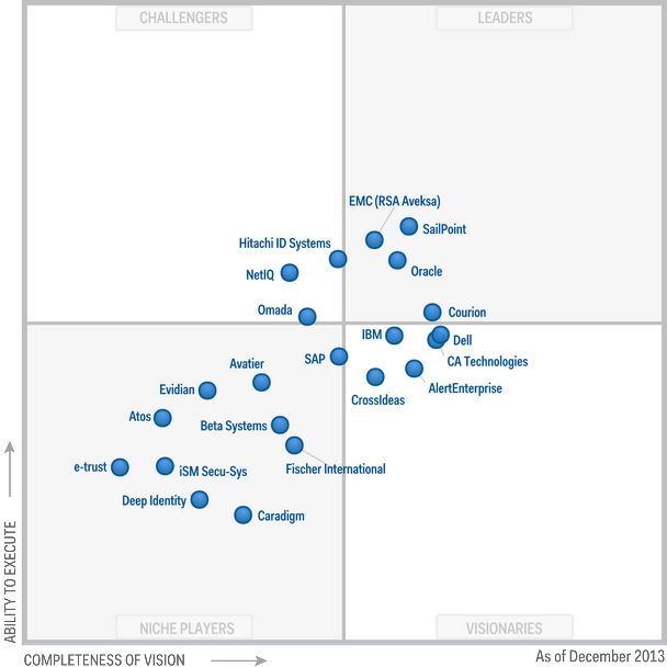 Magic Quadrant for Identity Governance and Administration 2013 (G00253758)