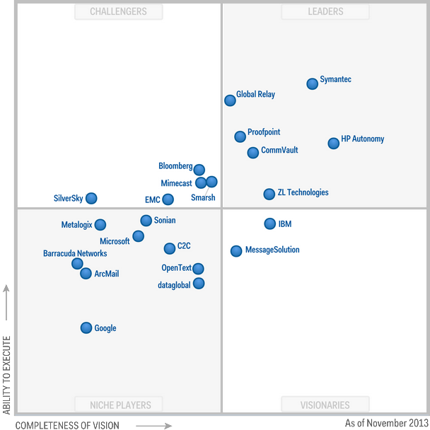 Magic Quadrant for Enterprise Information Archiving 2013 (G00254034)