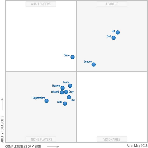Magic Quadrant for Modular Servers 2015 (G00258233)