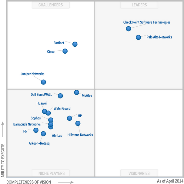 Magic Quadrant for (Enterprise) Network Firewalls 2014 (G00258296)